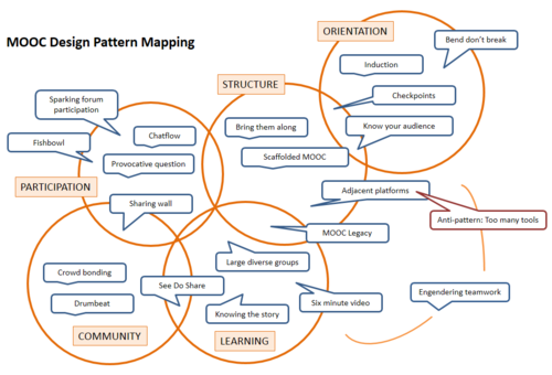 MOOC Design Patterns map v3