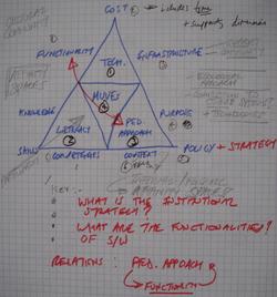 Triangles sketch