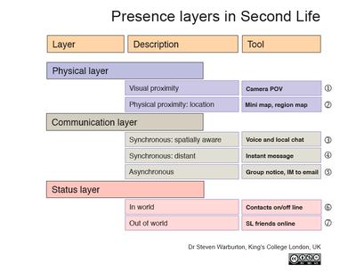 Presence_layers_sl_2