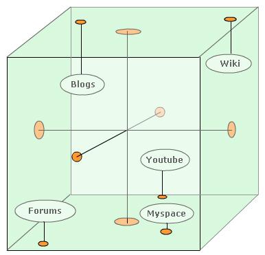 polarities box diagram