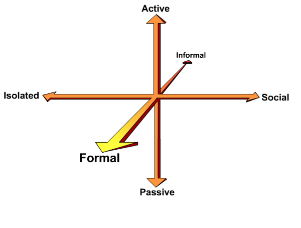 polarities 3D diagram